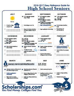 planning for college checklist College planning informed and organized whether you are uncertain about going to college or you just need some reassurance you're on the right track, there are.