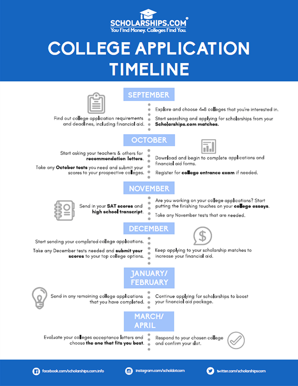photo regarding Printable College Application Checklist titled Educators -